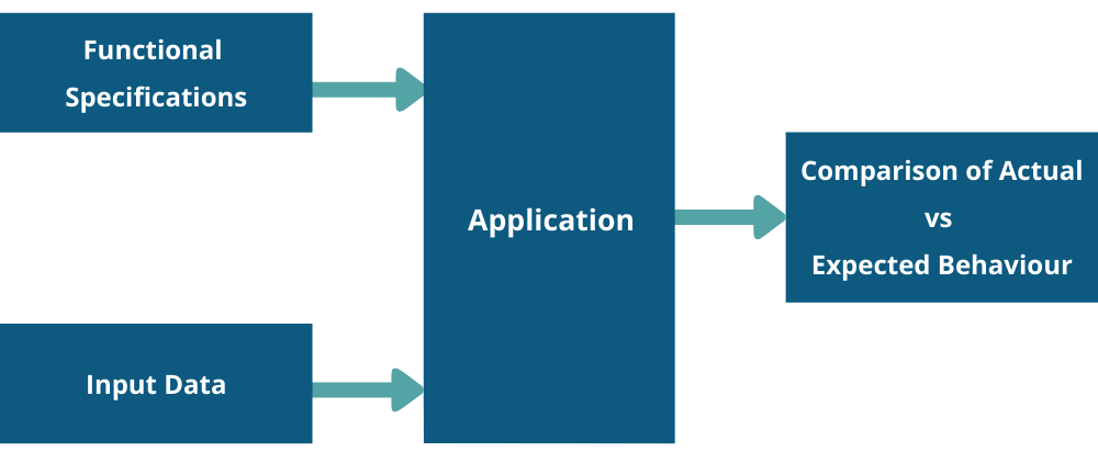Functional Testing Flow