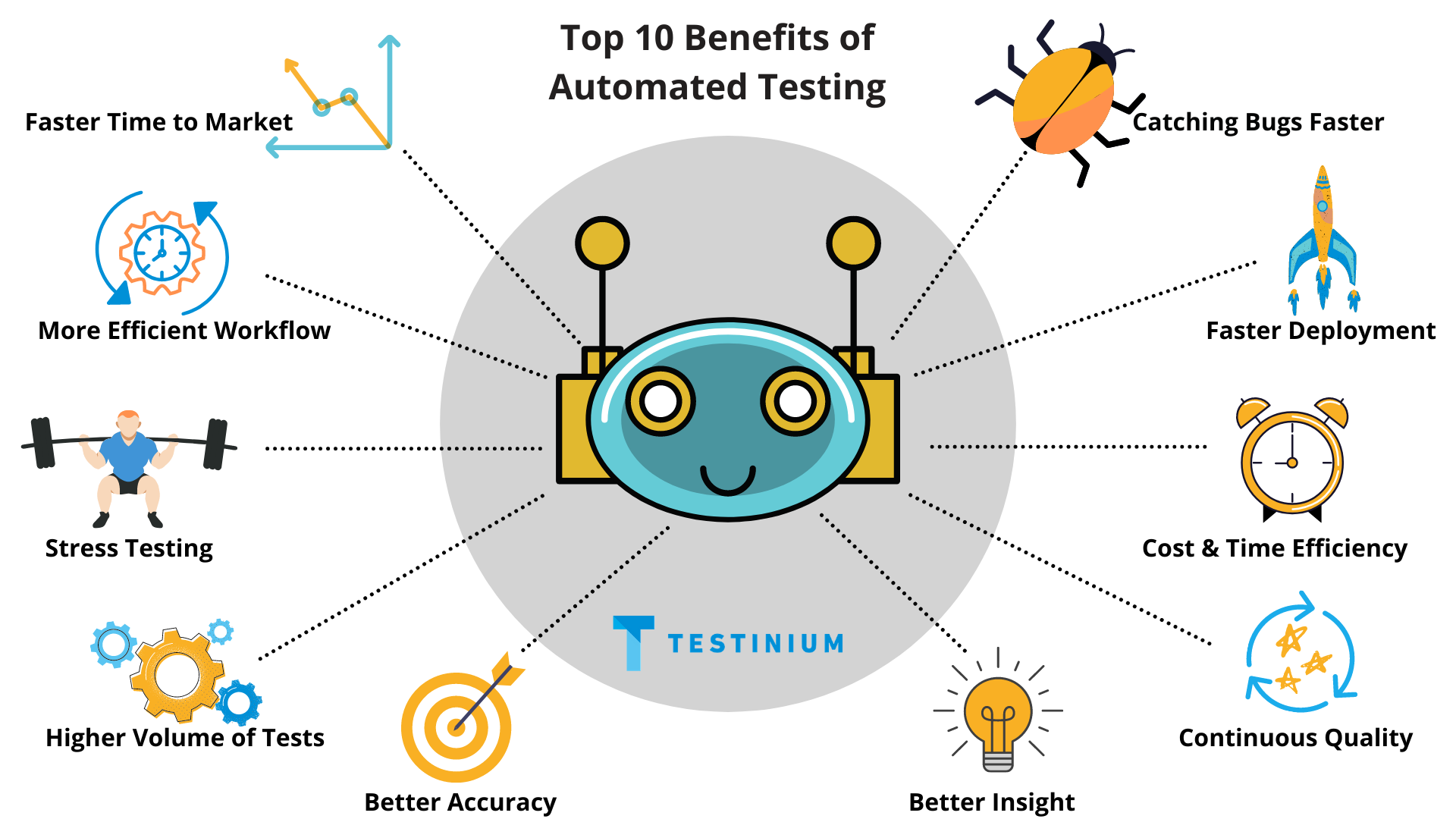Top 10 Benefits of Automated Testing
