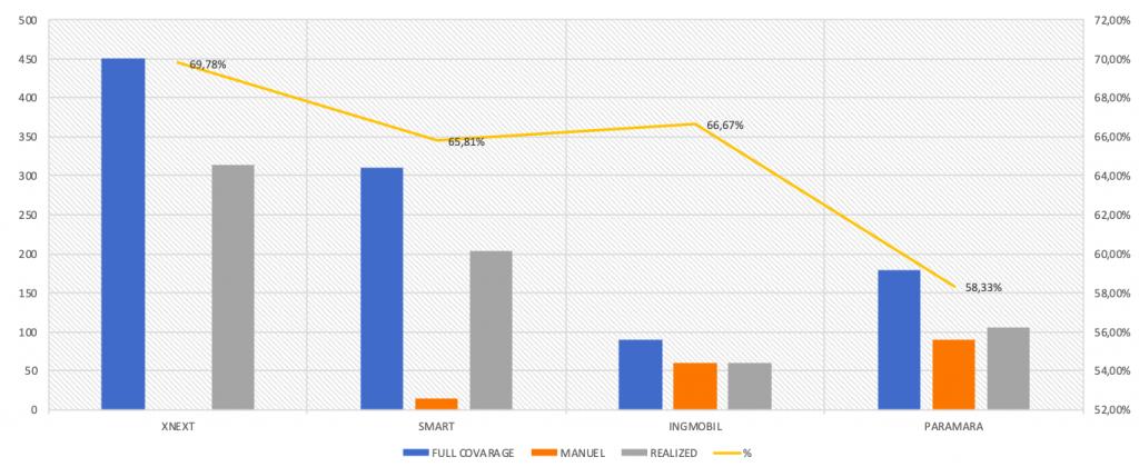 regression test graph