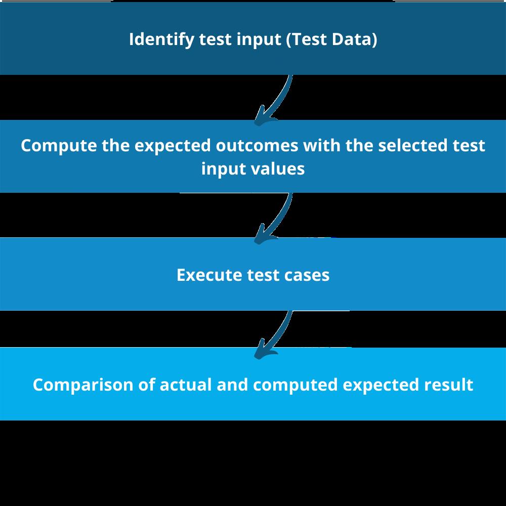 Functional testing process